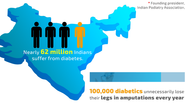 Nearly 62 million Indians suffer from diabetes